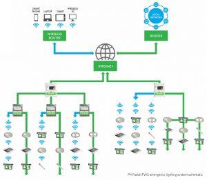 p4-fastel-fws-schematic